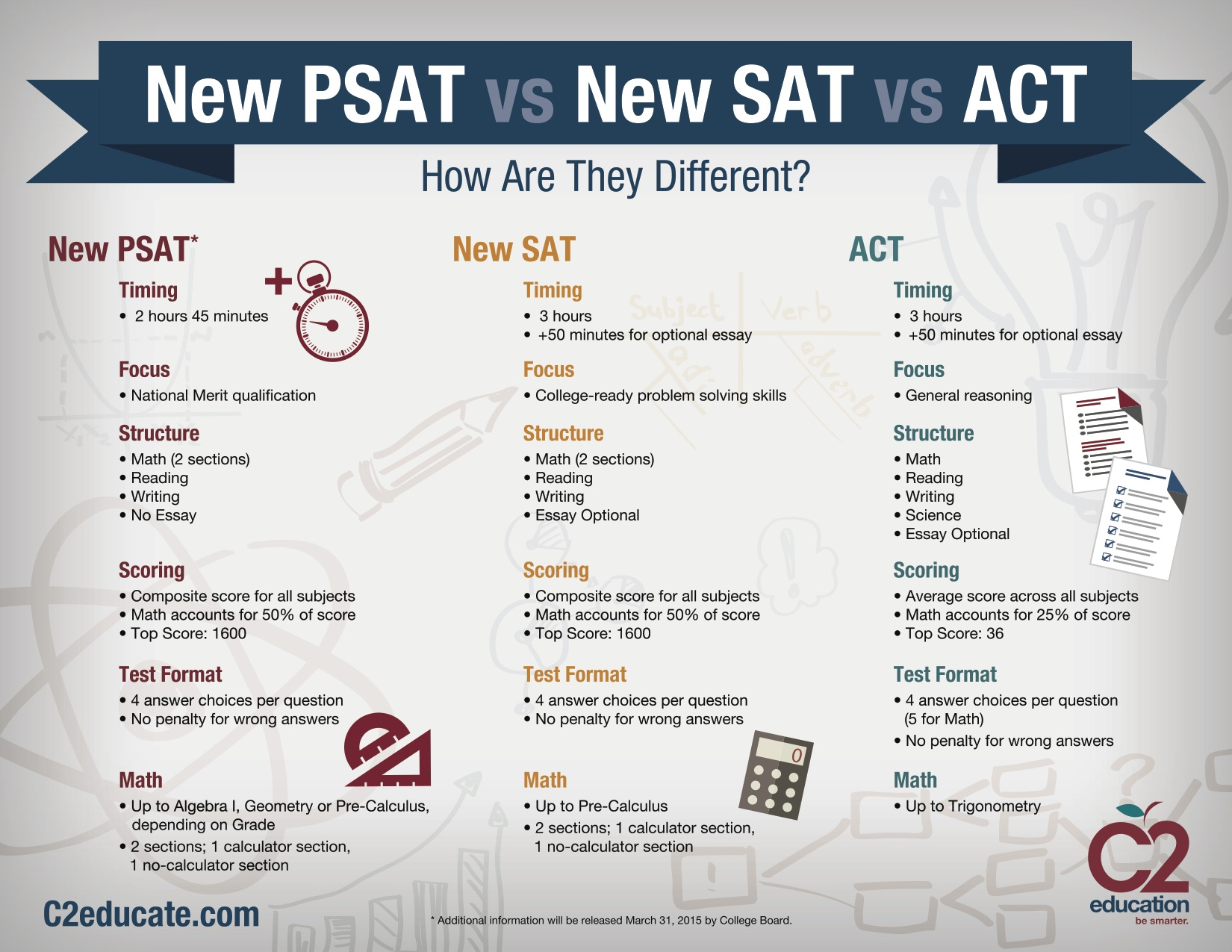 Satactpsat applying to college rowland high school sat psat nvjuhfo Image collections